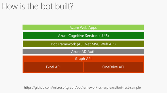 How is the bot built?