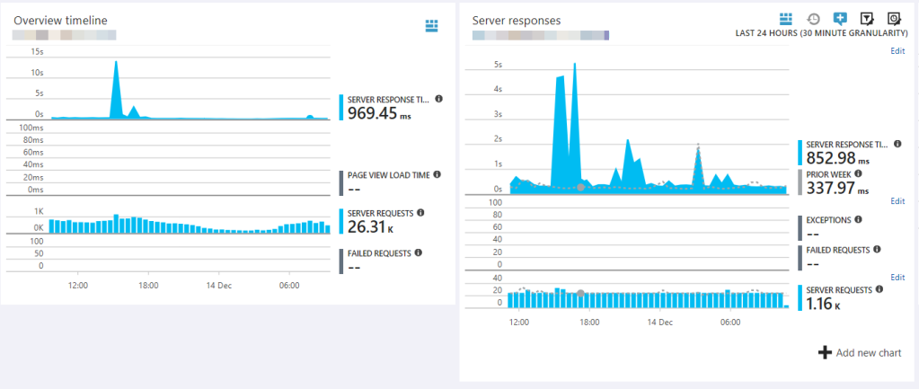 App Insights views