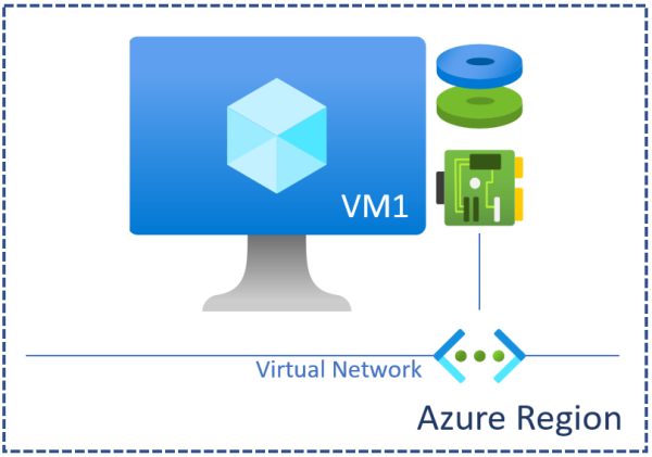 Understanding Azure Availability Sets and Availability Zones