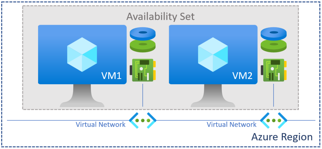 VMs in an Availability Set