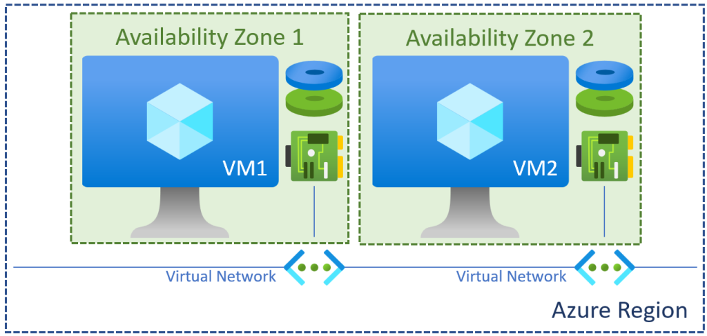 VMs in an Availability Zones